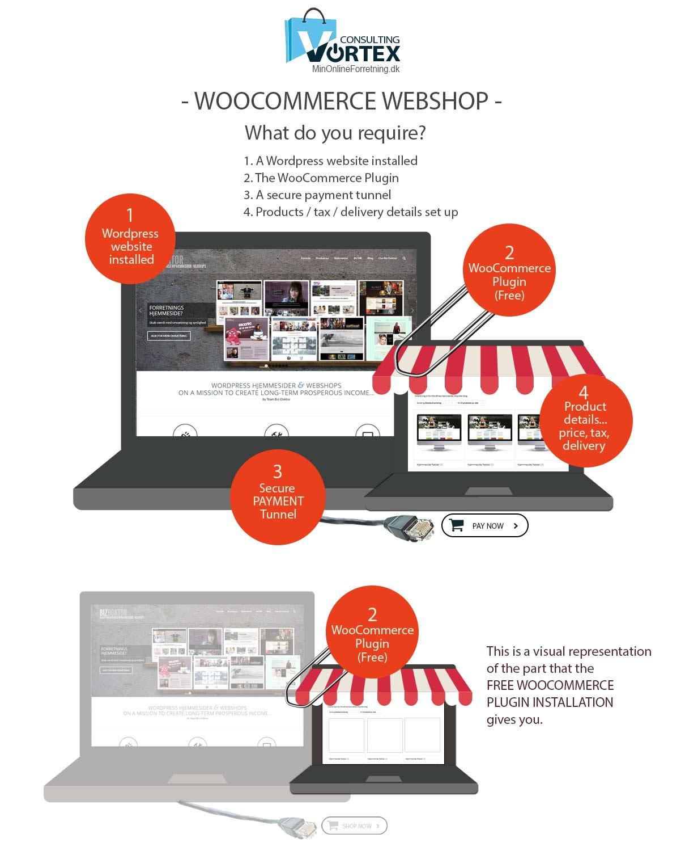 Woocommerce webshop plugin diagram